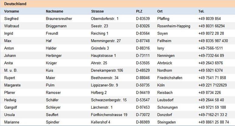 Auflistung Sammelstellen Deutschland