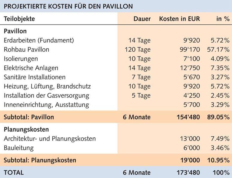 Aufstellung Projektierte Kosten für den Pavillon